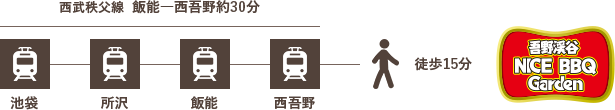 電車の場合